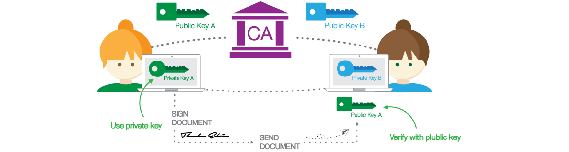 The process of encrypting and decrypting data for securing digital signature