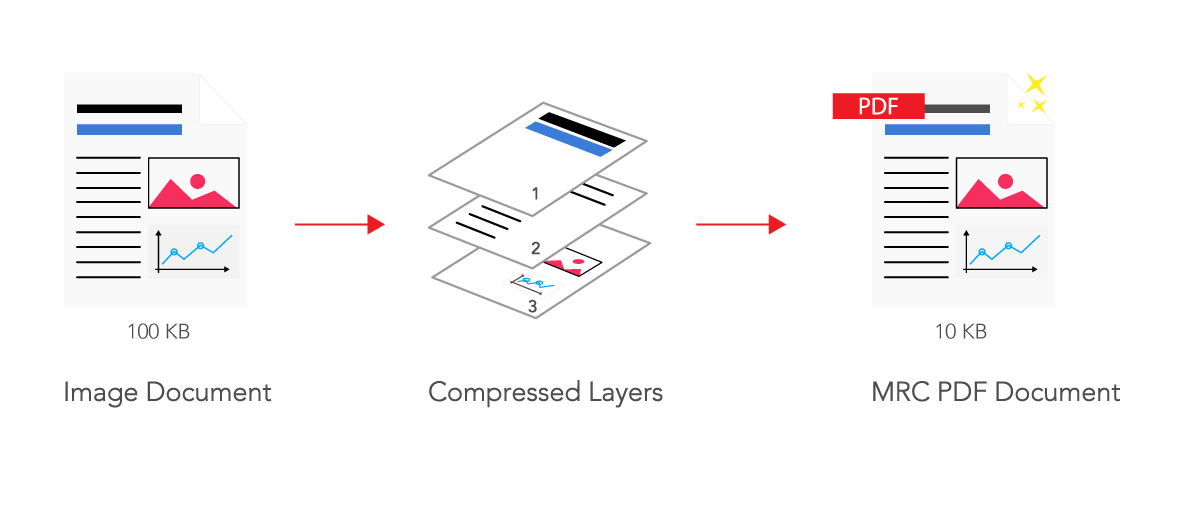 GdPicture.NET uses advanced MRC compression techniques to reduce structured documents without losing quality.