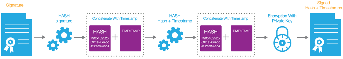 Sign and validate your PDF documents using the SHA-256 hash algorithm and timestamp with GdPicture.NET 14.