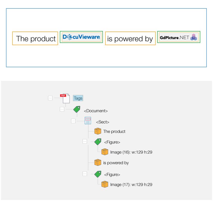 Screenshot of a tag tree